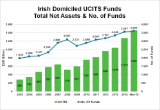 Irish Domiciled UCITS