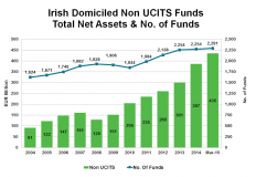 Irish Domiciled AIFs
