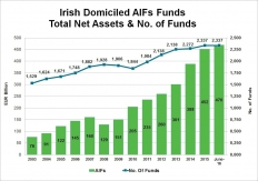 Total Irish Domiciled Funds
