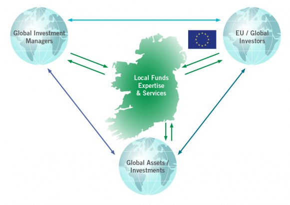 Ireland and Global Assets