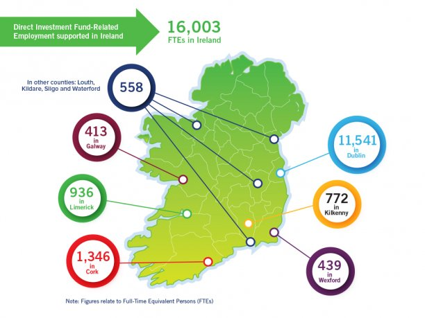 Direct Investment Fund-Related Employment Supported in Ireland